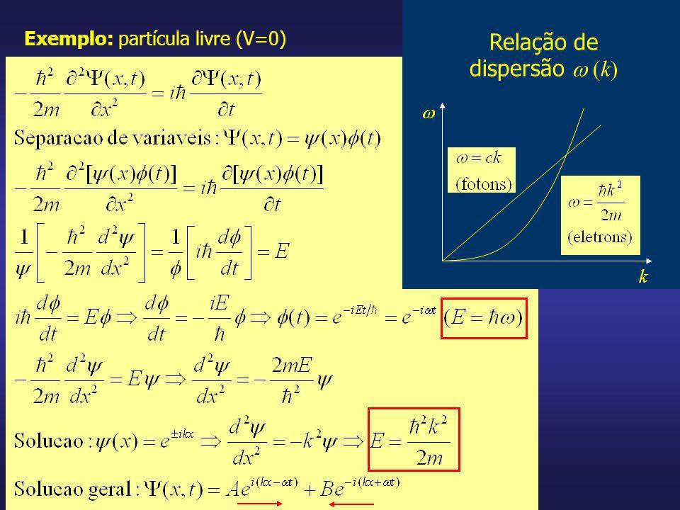 Exemplo: partícula livre (V=0) Relação de dispersão (k) k