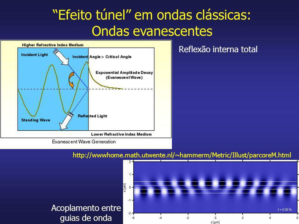 Efeito túnel em ondas clássicas: Ondas evanescentes Reflexão interna total Acoplamento entre guias de onda http://wwwhome.math.utwente.nl/~hammerm/Met