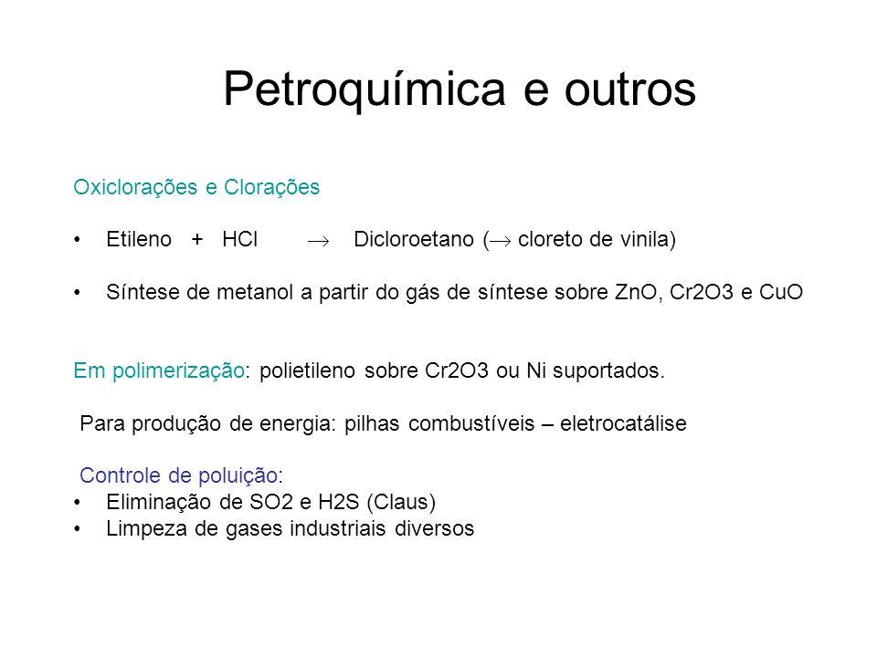 Petroquímica e outros Oxiclorações e Clorações Etileno + HCl Dicloroetano ( cloreto de vinila) Síntese de metanol a partir do gás de síntese sobre ZnO, Cr2O3 e CuO Em polimerização: polietileno sobre Cr2O3 ou Ni suportados.