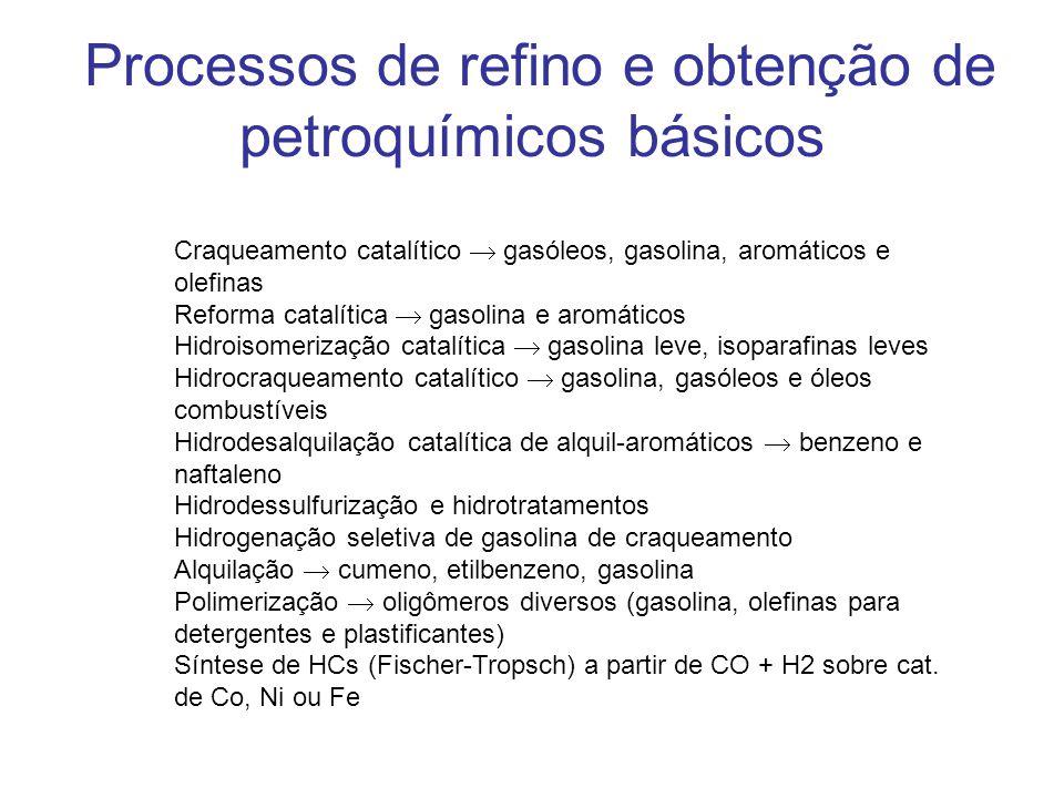 Craqueamento catalítico gasóleos, gasolina, aromáticos e olefinas Reforma catalítica gasolina e aromáticos Hidroisomerização catalítica gasolina leve, isoparafinas leves Hidrocraqueamento catalítico gasolina, gasóleos e óleos combustíveis Hidrodesalquilação catalítica de alquil-aromáticos benzeno e naftaleno Hidrodessulfurização e hidrotratamentos Hidrogenação seletiva de gasolina de craqueamento Alquilação cumeno, etilbenzeno, gasolina Polimerização oligômeros diversos (gasolina, olefinas para detergentes e plastificantes) Síntese de HCs (Fischer-Tropsch) a partir de CO + H2 sobre cat.