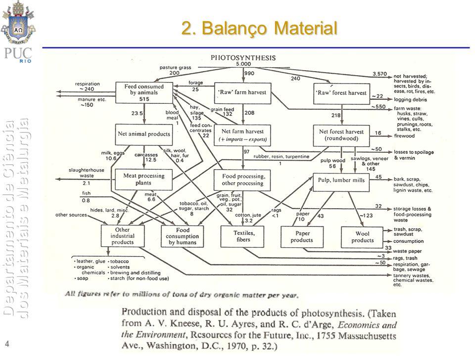 5 Balanço do Benzeno:500 kg B/h = 450 kg B/h + m 2 m 2 = 50 kg B/h Balanço Tolueno:500 kg T/h = m 1 + 475 kg T/hm 1 = 25 kg T/h Conferindo os cálculos: Balanço de Massa Total: 1000 kg/h = 450 + m 1 + m 2 + 475 (kg/h) m 1 = 25 kg T/h e m 2 = 50 kg/h 1000 kg/h = 1000 kg/h 2.