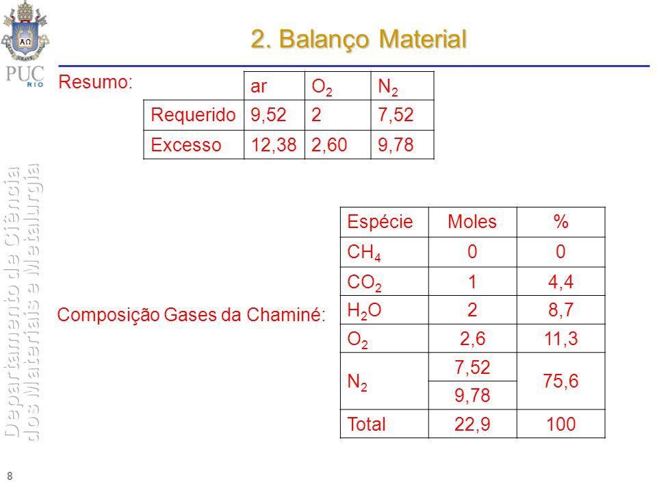 8 Resumo: arO2O2 N2N2 Requerido9,5227,52 Excesso12,382,609,78 Composição Gases da Chaminé: EspécieMoles% CH 4 00 CO 2 14,4 H2OH2O28,7 O2O2 2,611,3 N2N