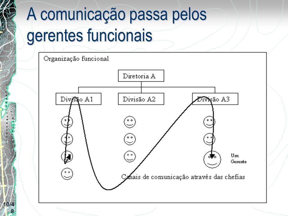 A comunicação passa pelos gerentes funcionais 10/4 8