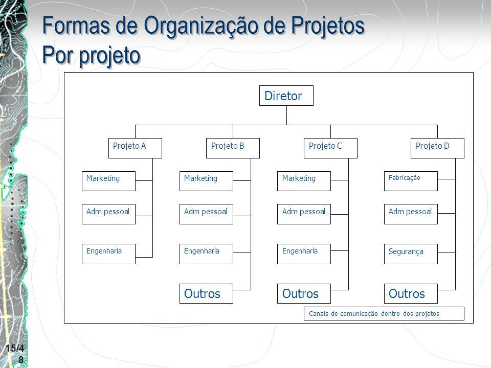 Formas de Organização de Projetos Por projeto Diretor Projeto AProjeto BProjeto CProjeto D Marketing Adm pessoal Outros Engenharia Adm pessoal Marketi