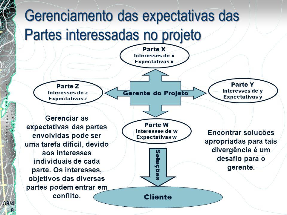 Gerenciamento das expectativas das Partes interessadas no projeto Parte Z Interesses de z Expectativas z Gerente do Projeto Parte X Interesses de x Ex