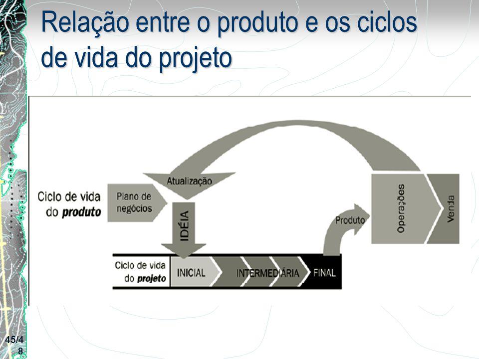 Relação entre o produto e os ciclos de vida do projeto 45/4 8