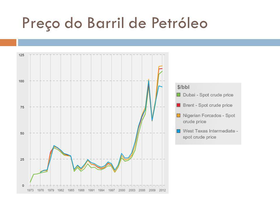 Preço do Barril de Petróleo