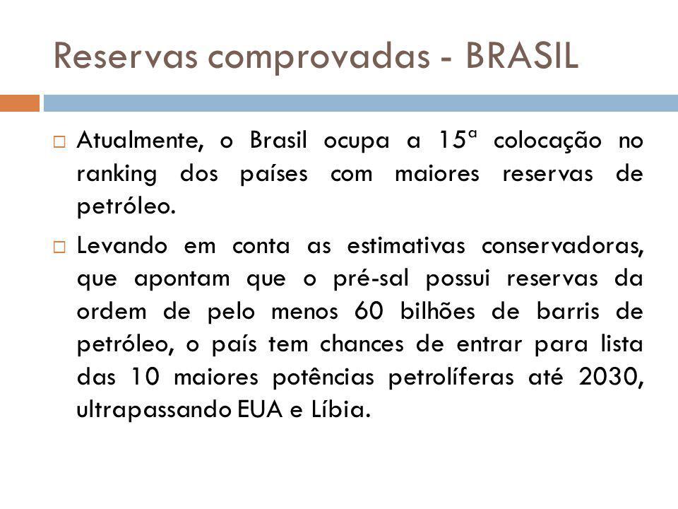 Reservas comprovadas - BRASIL Atualmente, o Brasil ocupa a 15ª colocação no ranking dos países com maiores reservas de petróleo. Levando em conta as e