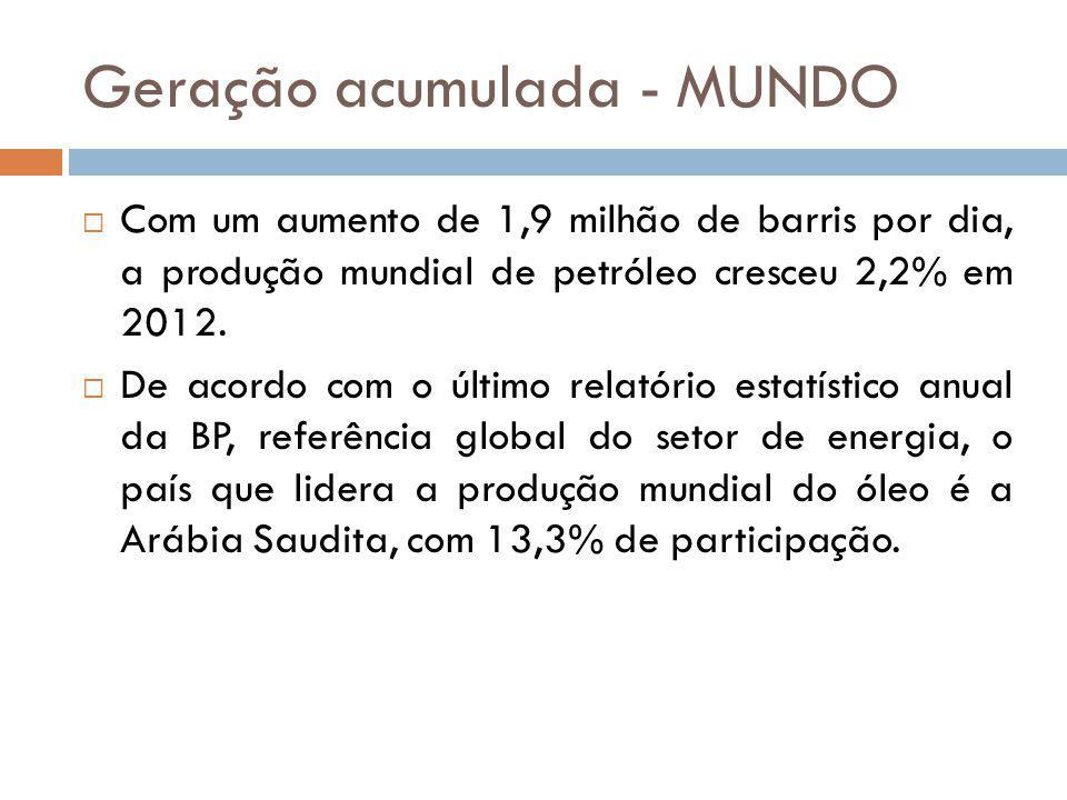 Geração acumulada - MUNDO Com um aumento de 1,9 milhão de barris por dia, a produção mundial de petróleo cresceu 2,2% em 2012. De acordo com o último