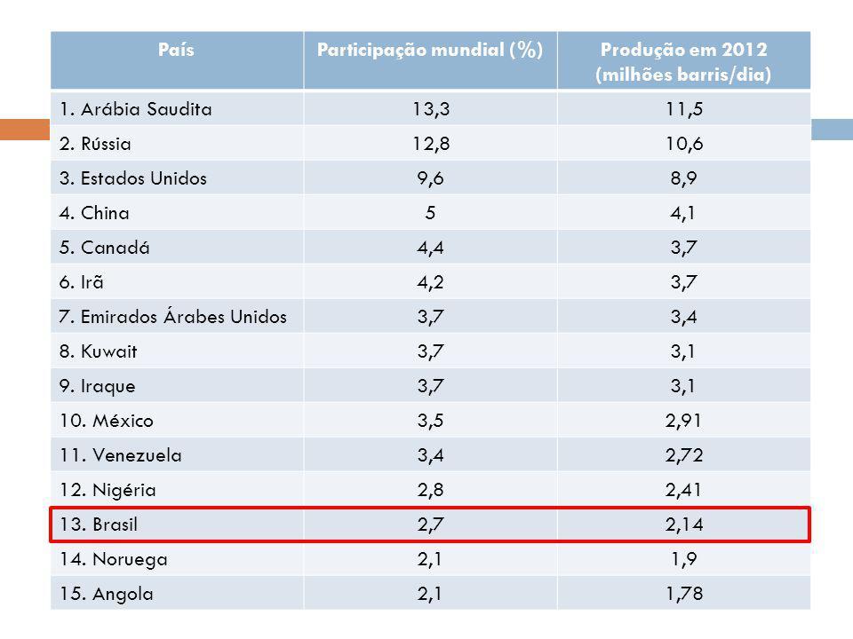 Geração acumulada - MUNDO PaísParticipação mundial (%)Produção em 2012 (milhões barris/dia) 1. Arábia Saudita13,311,5 2. Rússia12,810,6 3. Estados Uni