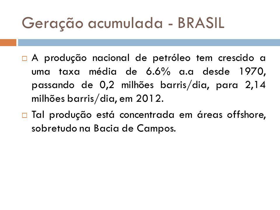 Geração acumulada - BRASIL A produção nacional de petróleo tem crescido a uma taxa média de 6.6% a.a desde 1970, passando de 0,2 milhões barris/dia, p