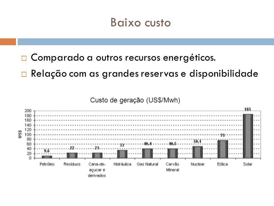 Baixo custo Comparado a outros recursos energéticos. Relação com as grandes reservas e disponibilidade Custo de geração (US$/Mwh)