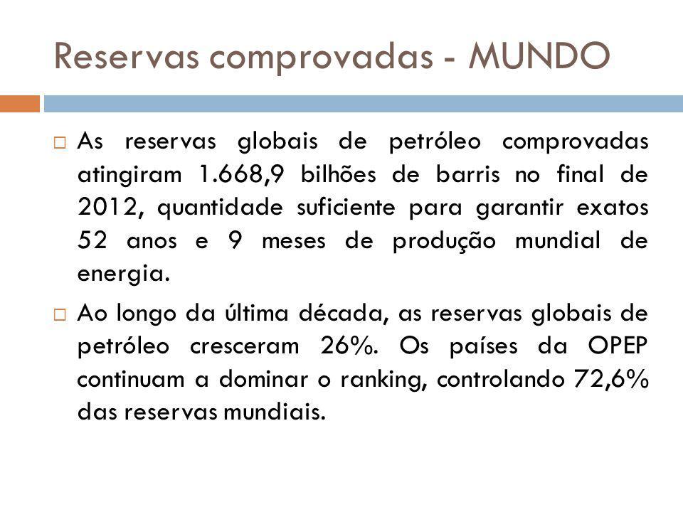 Reservas comprovadas - MUNDO As reservas globais de petróleo comprovadas atingiram 1.668,9 bilhões de barris no final de 2012, quantidade suficiente p