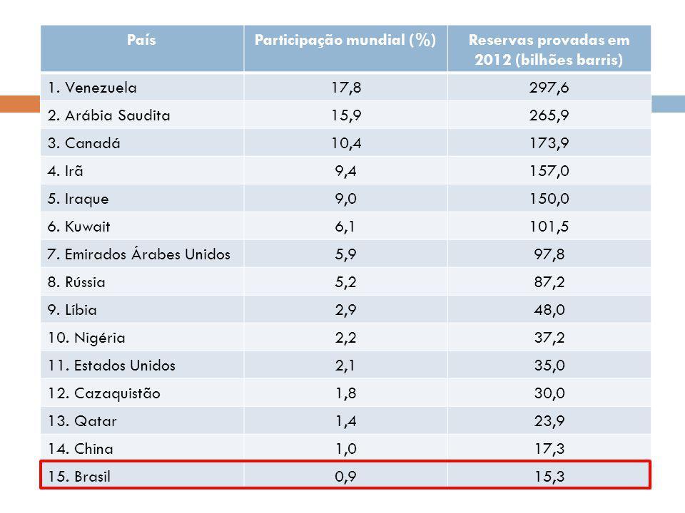 Geração acumulada - MUNDO PaísParticipação mundial (%)Reservas provadas em 2012 (bilhões barris) 1. Venezuela17,8297,6 2. Arábia Saudita15,9265,9 3. C