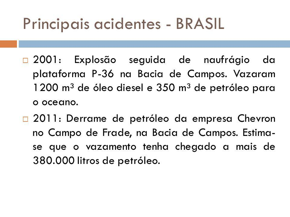 Principais acidentes - BRASIL 2001: Explosão seguida de naufrágio da plataforma P-36 na Bacia de Campos. Vazaram 1200 m³ de óleo diesel e 350 m³ de pe