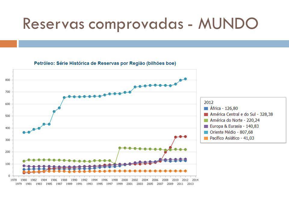 Venezuela Em 2008, houve um salto de 73% das reservas de petróleo comparado aos valores de 2007.