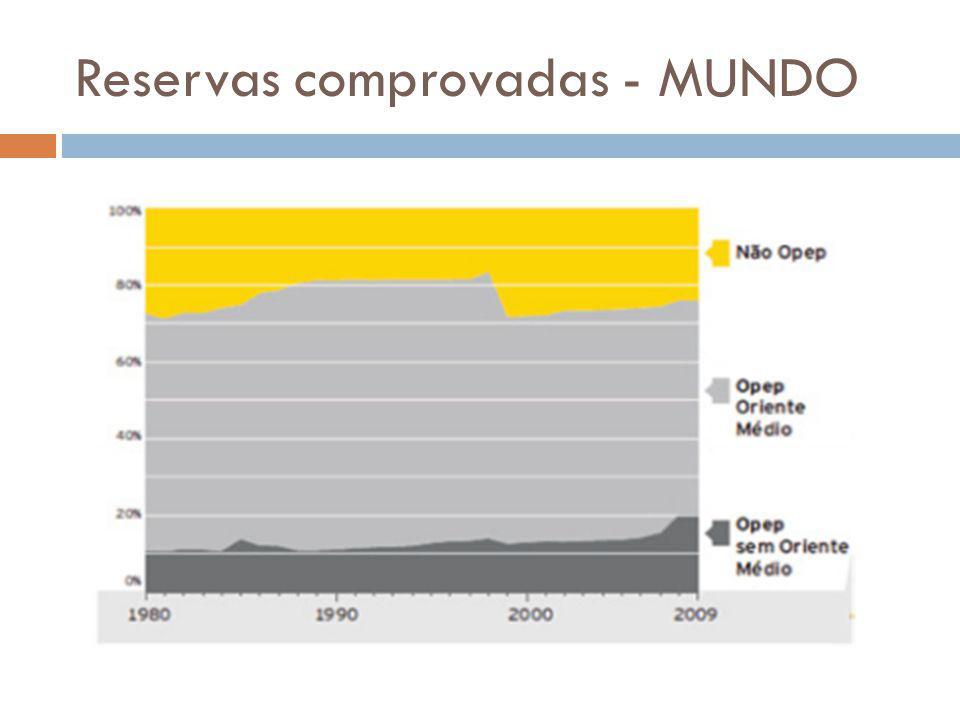Geração acumulada - MUNDO PaísParticipação mundial (%)Produção em 2012 (milhões barris/dia) 1.