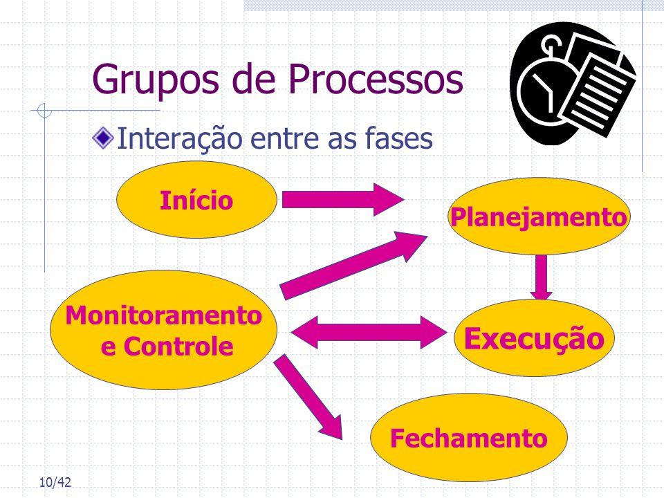 Grupos de Processos Interação entre as fases Início Monitoramento e Controle Planejamento Execução Fechamento 10/42