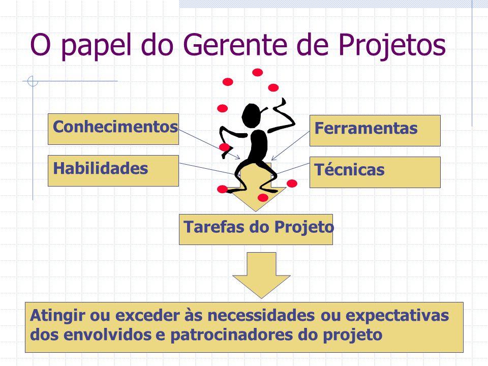 O papel do Gerente de Projetos Conhecimentos Habilidades Ferramentas Técnicas Tarefas do Projeto Atingir ou exceder às necessidades ou expectativas do