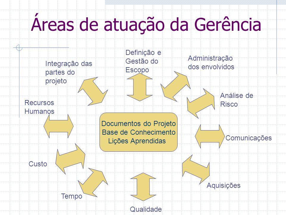 Áreas de atuação da Gerência Documentos do Projeto Base de Conhecimento Lições Aprendidas Integração das partes do projeto Definição e Gestão do Escop