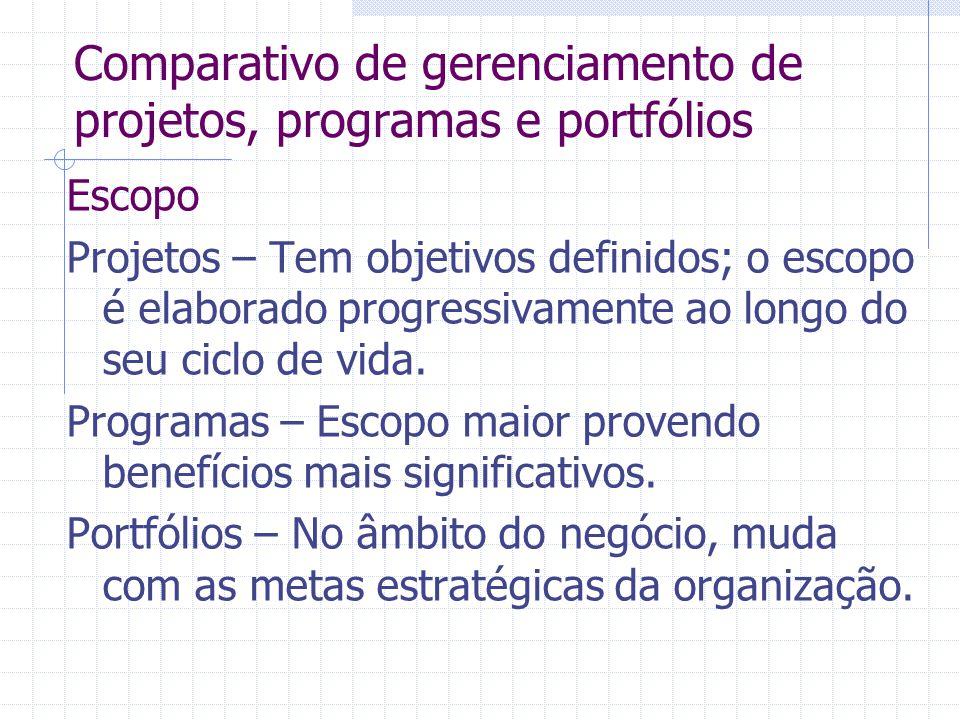 Comparativo de gerenciamento de projetos, programas e portfólios Escopo Projetos – Tem objetivos definidos; o escopo é elaborado progressivamente ao l