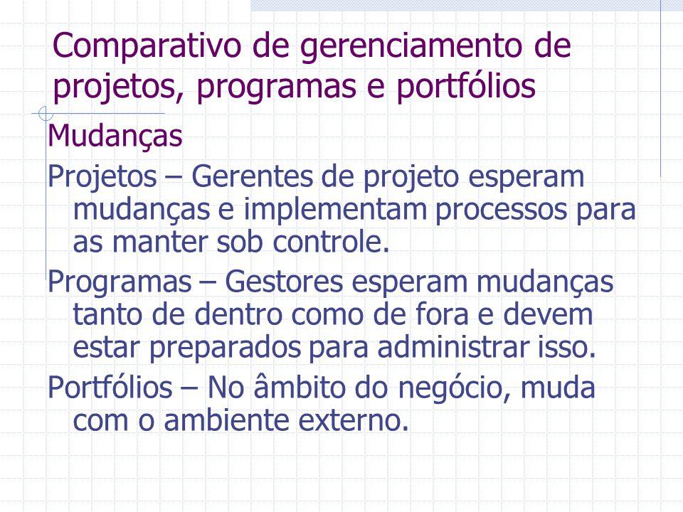 Comparativo de gerenciamento de projetos, programas e portfólios Mudanças Projetos – Gerentes de projeto esperam mudanças e implementam processos para