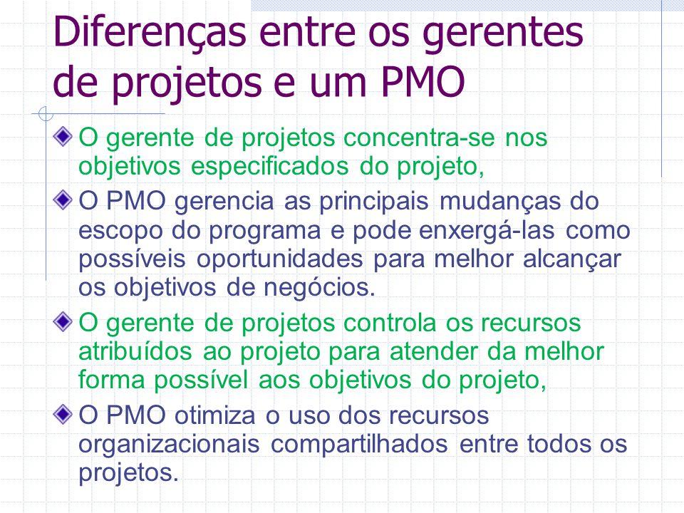 Diferenças entre os gerentes de projetos e um PMO O gerente de projetos concentra-se nos objetivos especificados do projeto, O PMO gerencia as princip