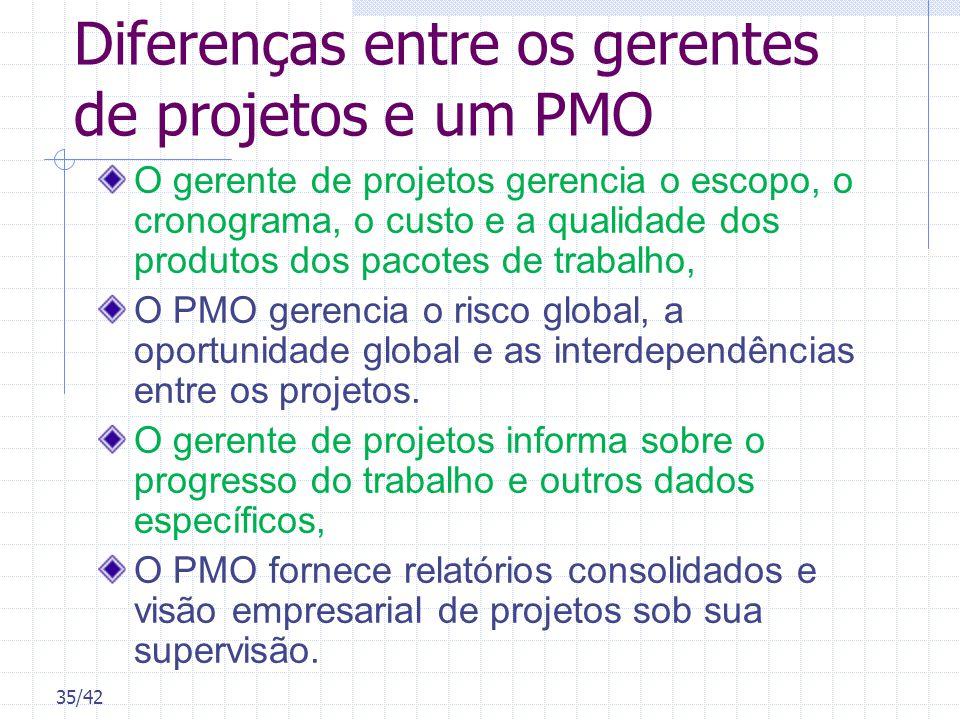35/42 Diferenças entre os gerentes de projetos e um PMO O gerente de projetos gerencia o escopo, o cronograma, o custo e a qualidade dos produtos dos
