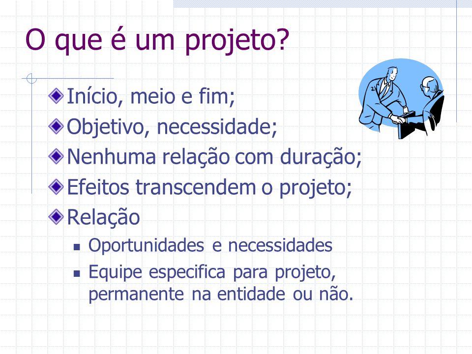 O que é um projeto? Início, meio e fim; Objetivo, necessidade; Nenhuma relação com duração; Efeitos transcendem o projeto; Relação Oportunidades e nec