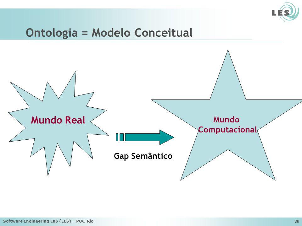 Software Engineering Lab (LES) – PUC-Rio 28 Ontologia = Modelo Conceitual Mundo Real Mundo Computacional Gap Semântico