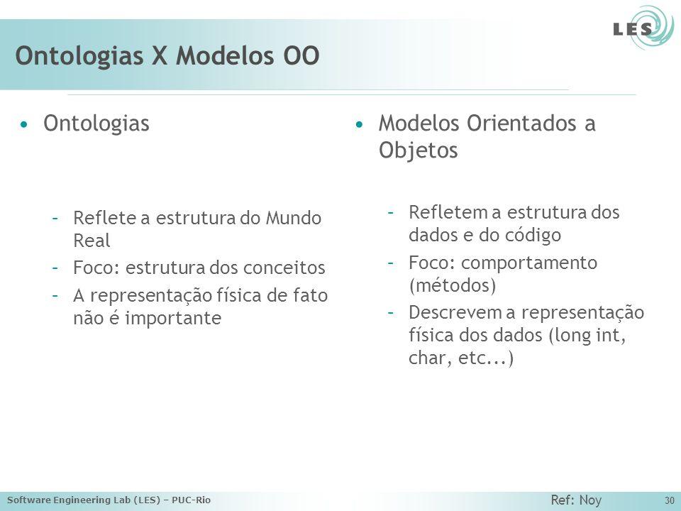 Software Engineering Lab (LES) – PUC-Rio 30 Ontologias X Modelos OO Ontologias –Reflete a estrutura do Mundo Real –Foco: estrutura dos conceitos –A representação física de fato não é importante Modelos Orientados a Objetos –Refletem a estrutura dos dados e do código –Foco: comportamento (métodos) –Descrevem a representação física dos dados (long int, char, etc...) Ref: Noy