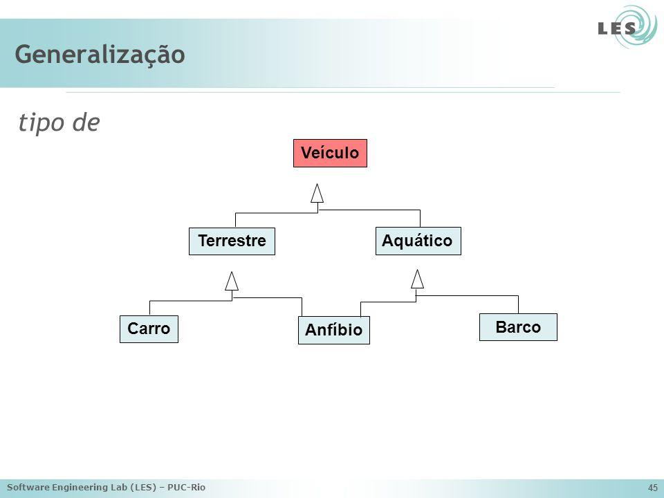 Software Engineering Lab (LES) – PUC-Rio 45 Generalização tipo de Veículo Terrestre Aquático Carro Anfíbio Barco