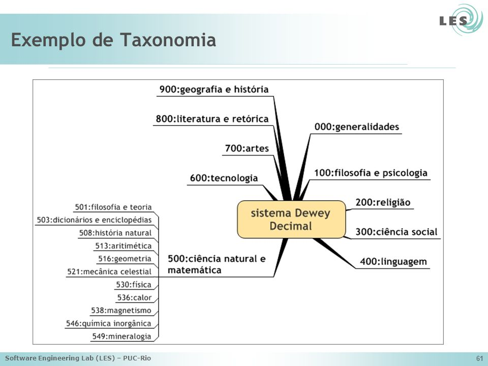 Software Engineering Lab (LES) – PUC-Rio 61 Exemplo de Taxonomia