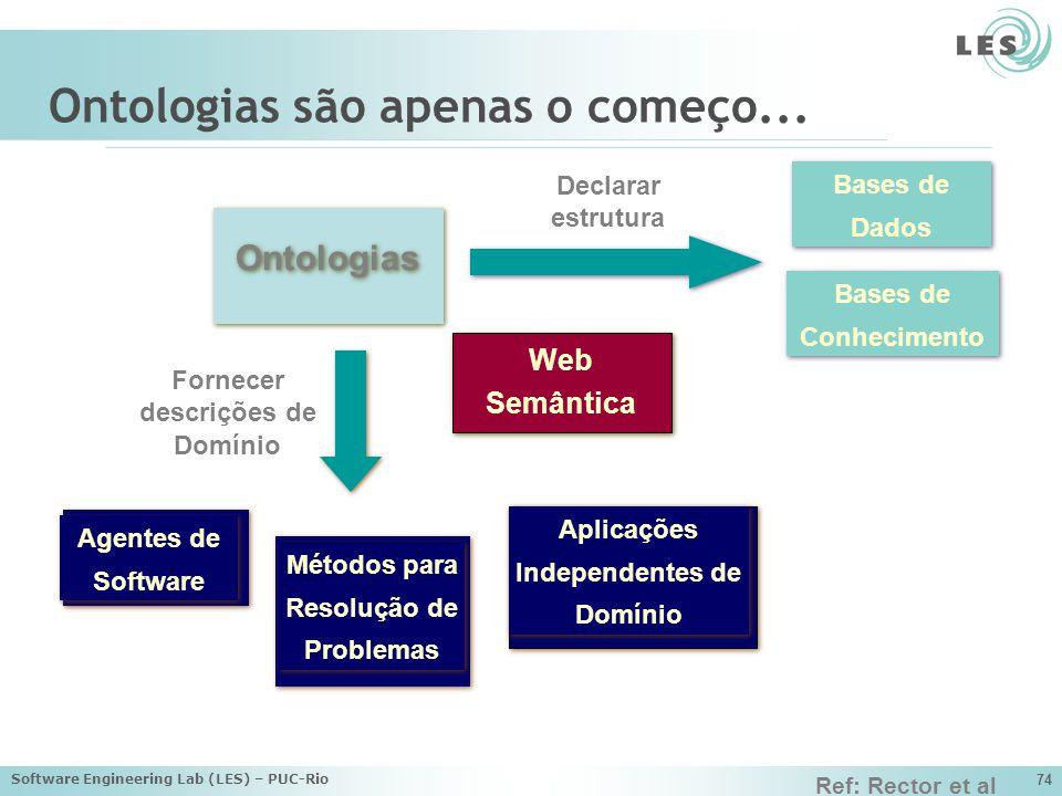 Software Engineering Lab (LES) – PUC-Rio 74 Ontologias são apenas o começo...