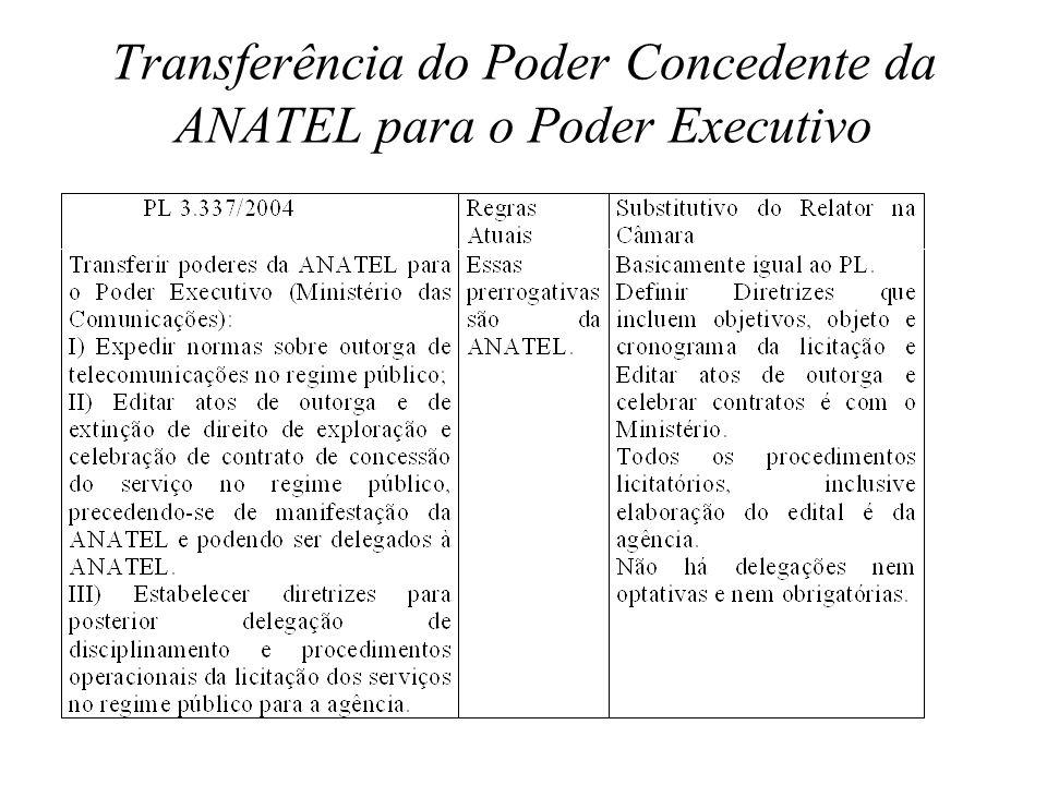 Transferência do Poder Concedente da ANATEL para o Poder Executivo