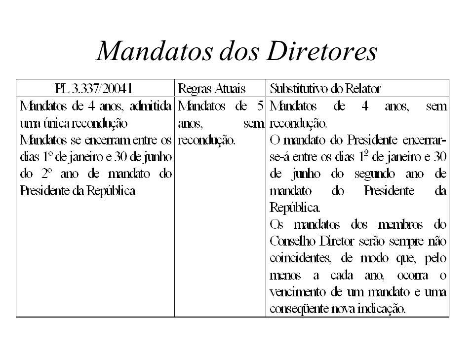 Mandatos dos Diretores