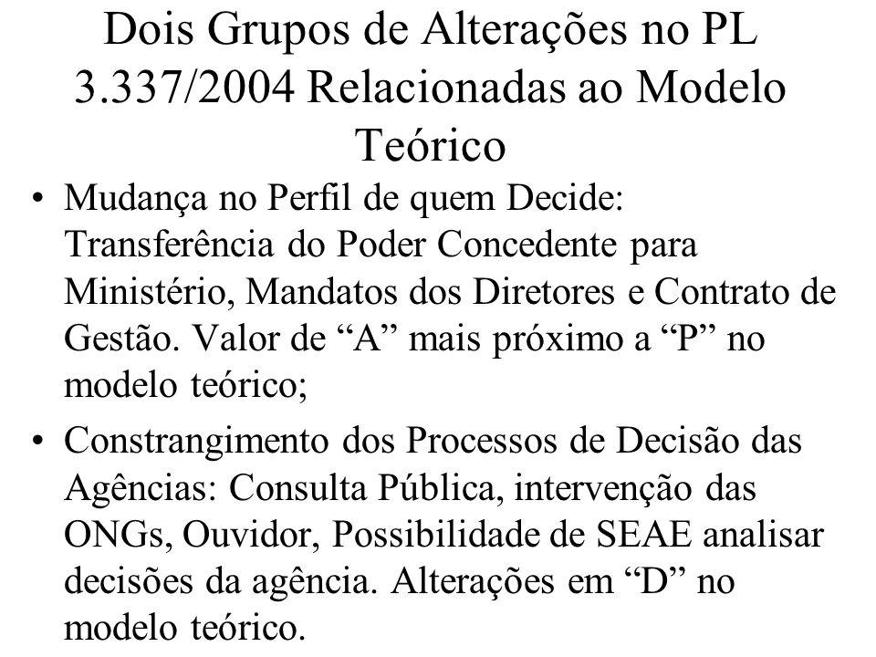 Dois Grupos de Alterações no PL 3.337/2004 Relacionadas ao Modelo Teórico Mudança no Perfil de quem Decide: Transferência do Poder Concedente para Ministério, Mandatos dos Diretores e Contrato de Gestão.