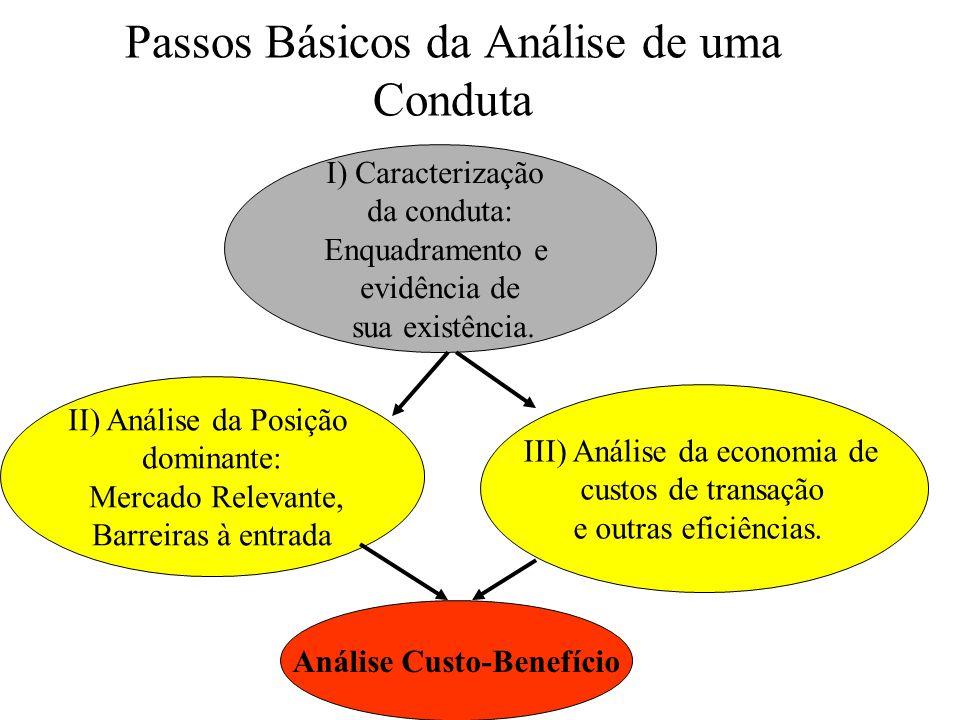 Passos Básicos da Análise de uma Conduta I) Caracterização da conduta: Enquadramento e evidência de sua existência.