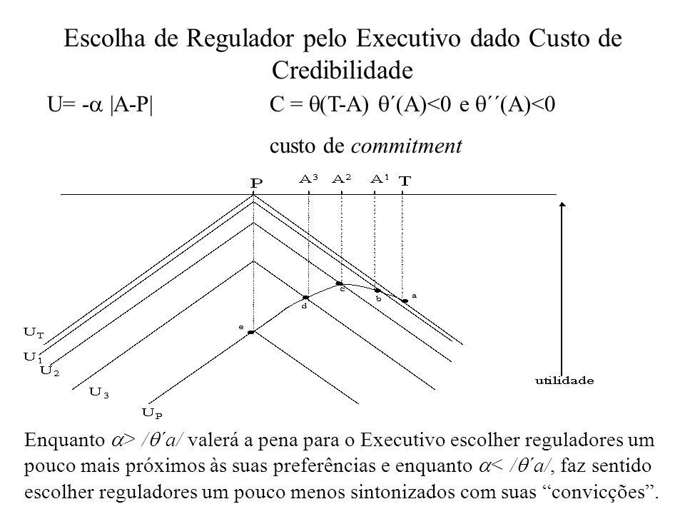 Escolha do Regulador pelo Executivo Curva em U invertido une os pontos de utilidade líquida do Executivo; Quando não há custo de credibilidade (C=0), então A=P; O Executivo escolhe o regulador de forma que a distância de suas preferências seja compensada pelo custo de credibilidade.