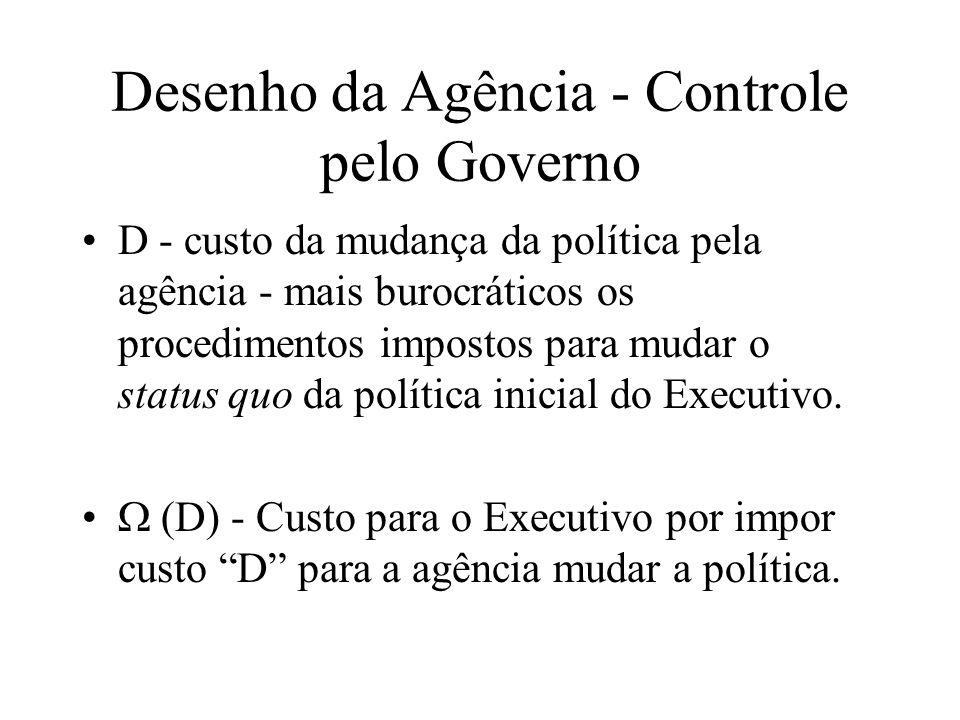 Desenho da Agência - Controle pelo Governo D - custo da mudança da política pela agência - mais burocráticos os procedimentos impostos para mudar o status quo da política inicial do Executivo.