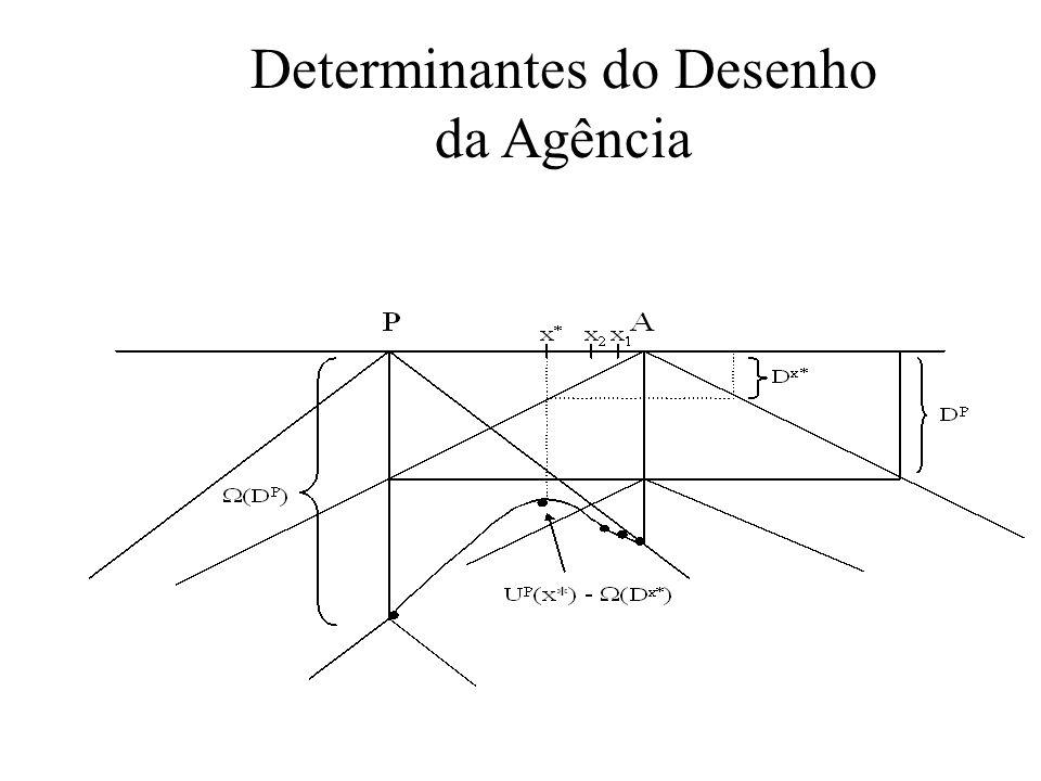 Determinantes do Desenho da Agência