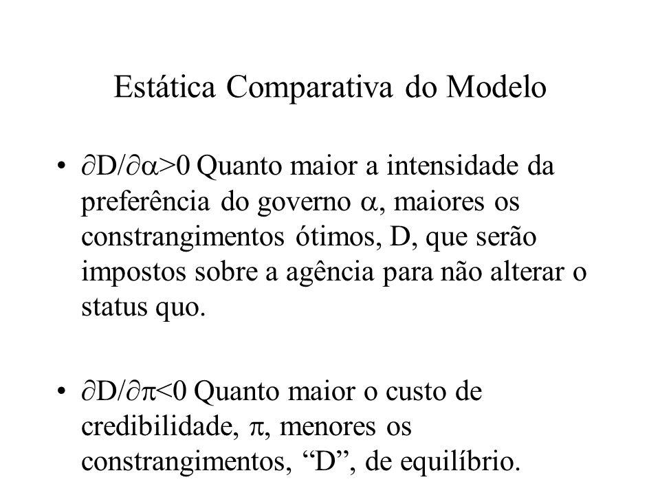 Estática Comparativa do Modelo D/ >0 Quanto maior a intensidade da preferência do governo, maiores os constrangimentos ótimos, D, que serão impostos sobre a agência para não alterar o status quo.