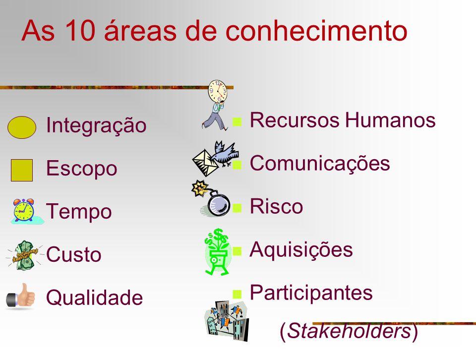 As 10 áreas de conhecimento Integração Escopo Tempo Custo Qualidade Recursos Humanos Comunicações Risco Aquisições Participantes (Stakeholders)