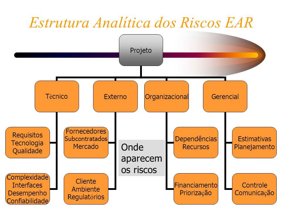 9/26 Estrutura Analítica dos Riscos EAR Onde aparecem os riscos