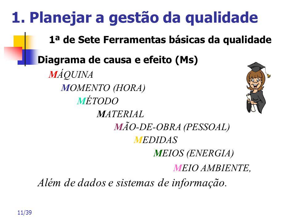 11/39 1. Planejar a gestão da qualidade Diagrama de causa e efeito (Ms) MÁQUINA MOMENTO (HORA) MÉTODO MATERIAL MÃO-DE-OBRA (PESSOAL) MEDIDAS MEIOS (EN