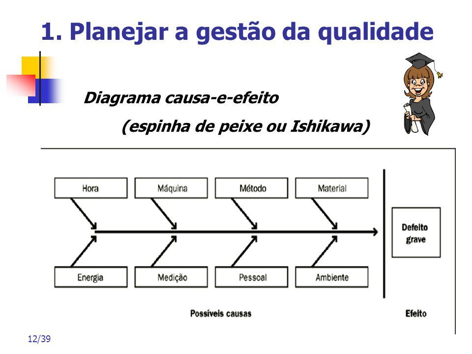 12/39 1. Planejar a gestão da qualidade Diagrama causa-e-efeito (espinha de peixe ou Ishikawa)