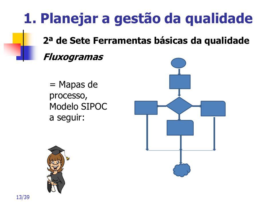 13/39 1. Planejar a gestão da qualidade 2ª de Sete Ferramentas básicas da qualidade Fluxogramas = Mapas de processo, Modelo SIPOC a seguir: