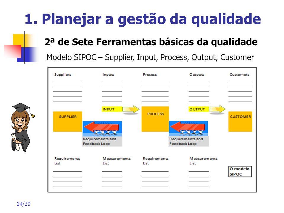 14/39 1. Planejar a gestão da qualidade 2ª de Sete Ferramentas básicas da qualidade Modelo SIPOC – Supplier, Input, Process, Output, Customer
