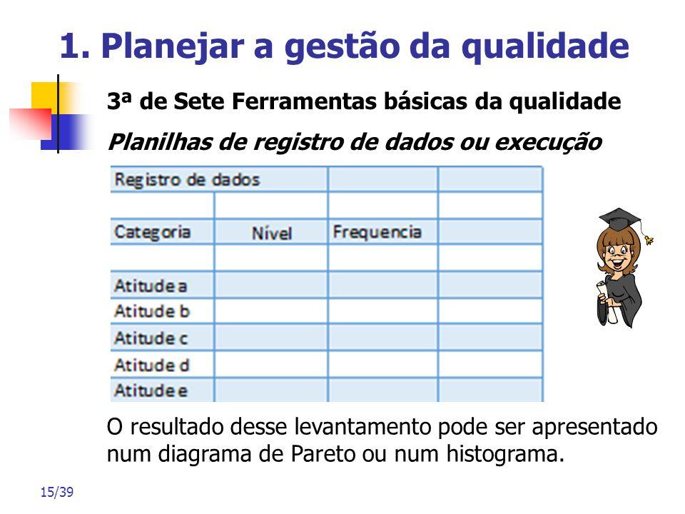 15/39 1. Planejar a gestão da qualidade 3ª de Sete Ferramentas básicas da qualidade Planilhas de registro de dados ou execução O resultado desse levan