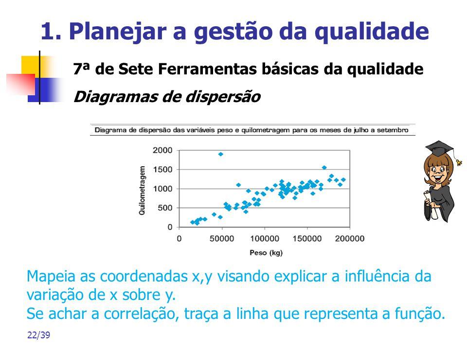 22/39 1. Planejar a gestão da qualidade 7ª de Sete Ferramentas básicas da qualidade Diagramas de dispersão Mapeia as coordenadas x,y visando explicar